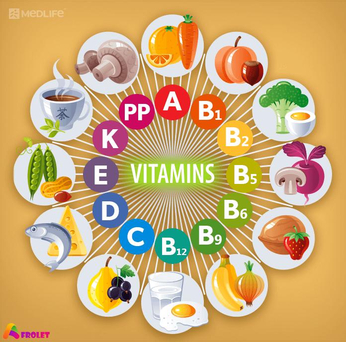 vitamins benefits deficiency test diet